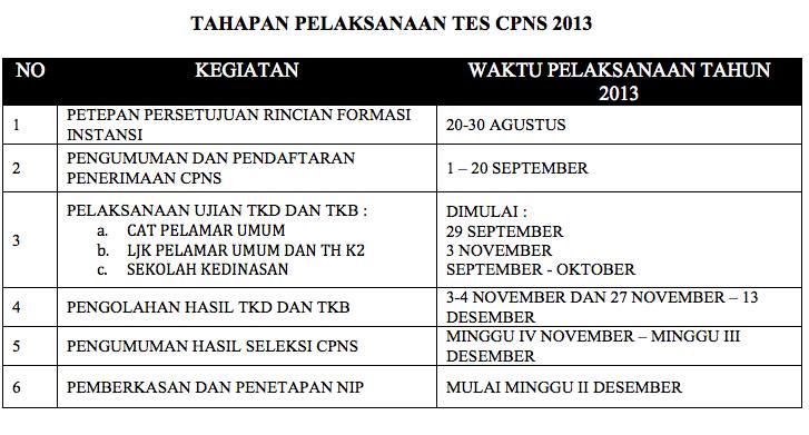 Menpan Tahapan Ujian CPNS 2013 Adalah Sesuai Gambar Berikut
